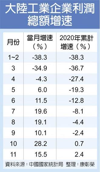 陸11月工業利潤 連七增