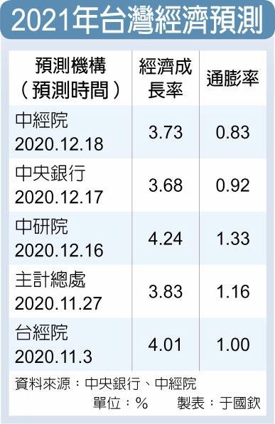 2021年台灣經濟預測