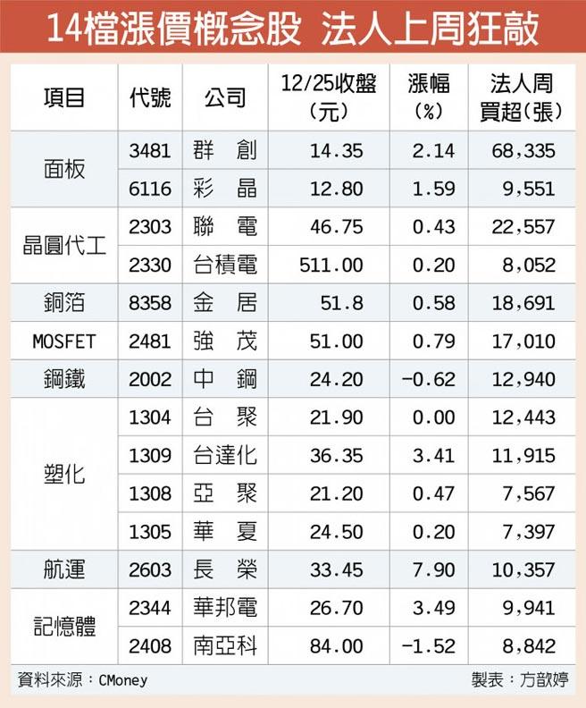 14檔漲價概念股 法人上周狂敲