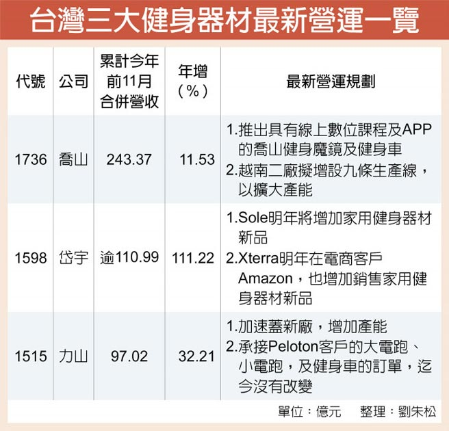 台湾三大健身器材最新营运一览