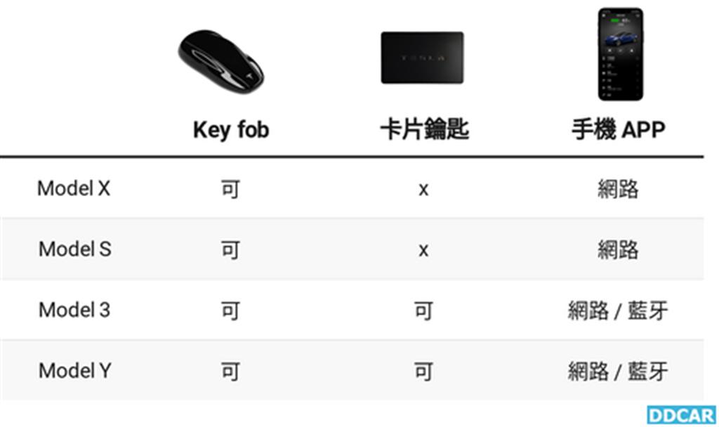 特斯拉可能為 Model X/S 新增手機藍牙鑰匙功能,沒網路收訊也能用?