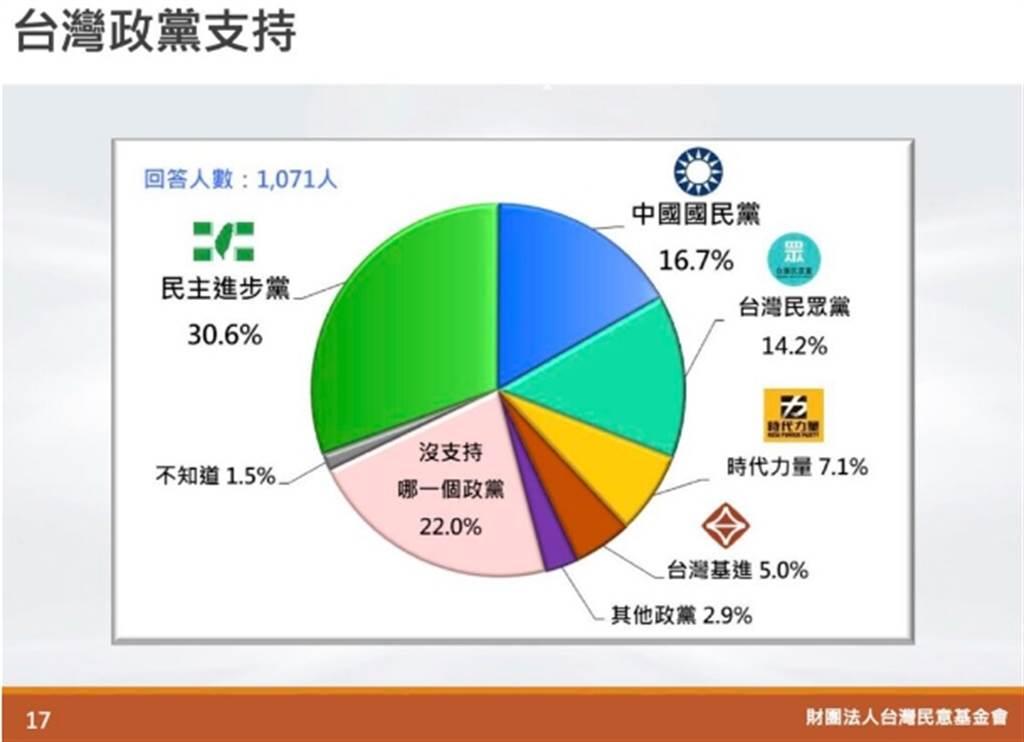 台灣政黨支持。(圖/取自「台灣民意基金會」官網)