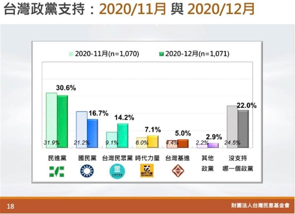 台灣政黨支持:2020/11與2020/12。(圖/取自「台灣民意基金會」官網)