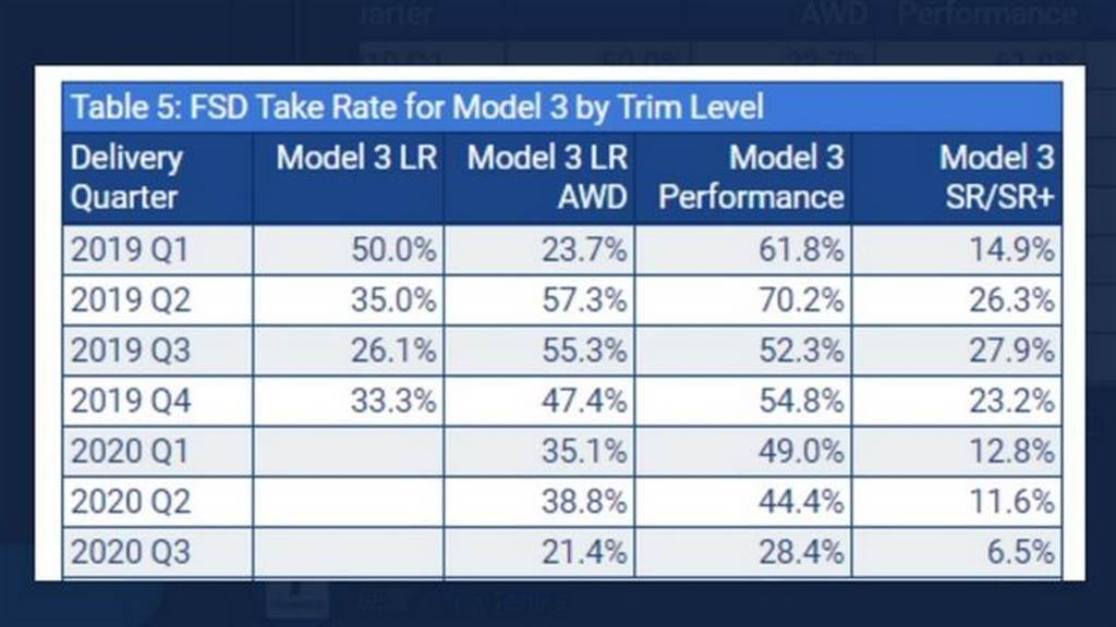 統計顯示約 40% 特斯拉車主有買 FSD:車子越貴、購買比例越高