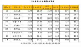 2021年台灣300大集團獲利上看2.2兆元