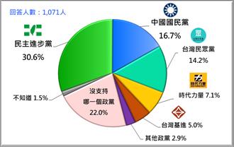 台灣民意基金會民調 藍綠基本盤1:2