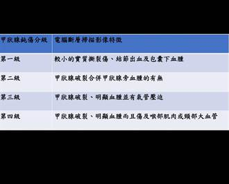 竹山秀傳醫院發現車禍女甲狀腺被撞破 登上國際期刊