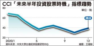 12月CCI股市投資信心 續揚