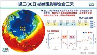 台灣跨年急凍 體感溫度恐0度以下
