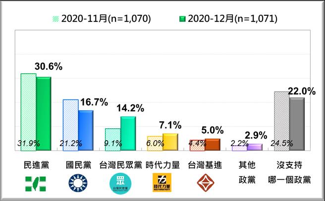 台灣人的政黨支持傾向:最近兩月比較 [2020/11、2020/12]