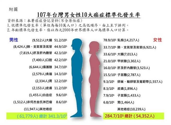 107年十大癌症排行。(圖/國民健康署提供)