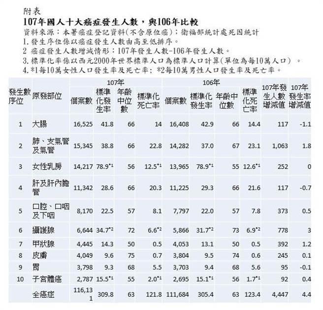 107年國人十大癌症發生人數。(圖/國民健康署提供)