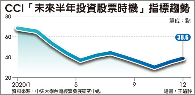 CCI「未來半年投資股票時機」指標趨勢
