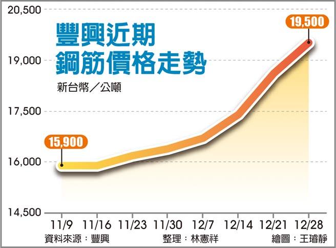 豐興近期鋼筋價格走勢