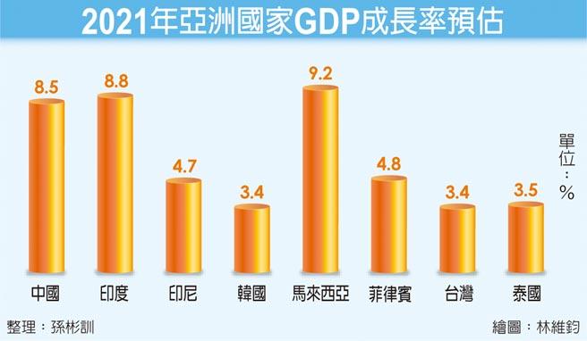 2021年亞洲國家GDP成長率預估