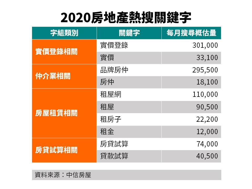 2020房地產熱搜關鍵字