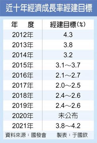 國發會2021經建目標 經濟成長率3.8~4.2% 九年最高