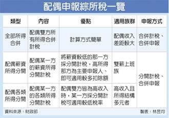 配偶報稅分三種 聰明選節稅