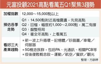 元富投顧明年台股展望:Q1聚焦3大趨勢 車電5G航空觀光夯