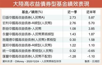 殖利率、利差雙高 陸高收債 續受資金青睞