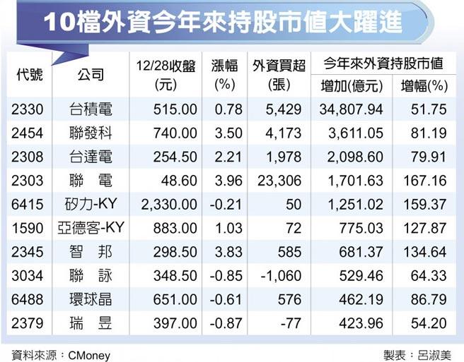 10檔外資今年來持股市值大躍進