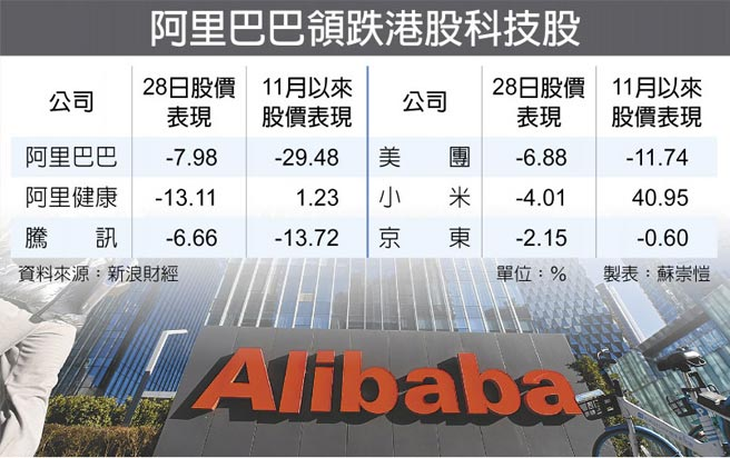 阿里巴巴領跌港股科技股