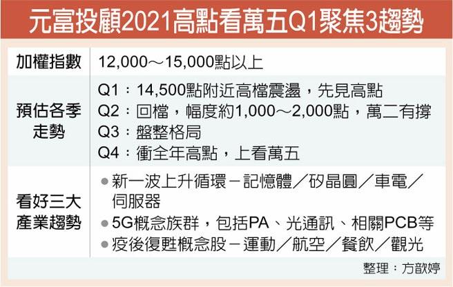 元富投顾2021高点看万五Q1聚焦3趋势