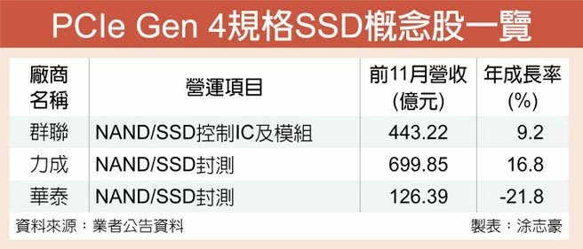 PCIe Gen 4規格SSD概念股一覽