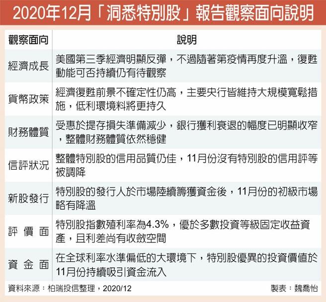 2020年12月「洞悉特別股」報告觀察面向說明
