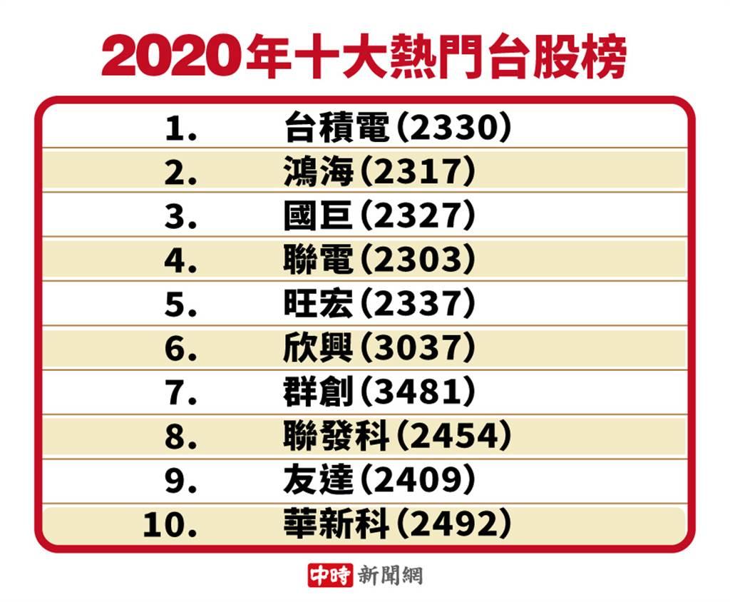 2020年度十大熱門台股榜。(資料來源:Yahoo奇摩股市App)