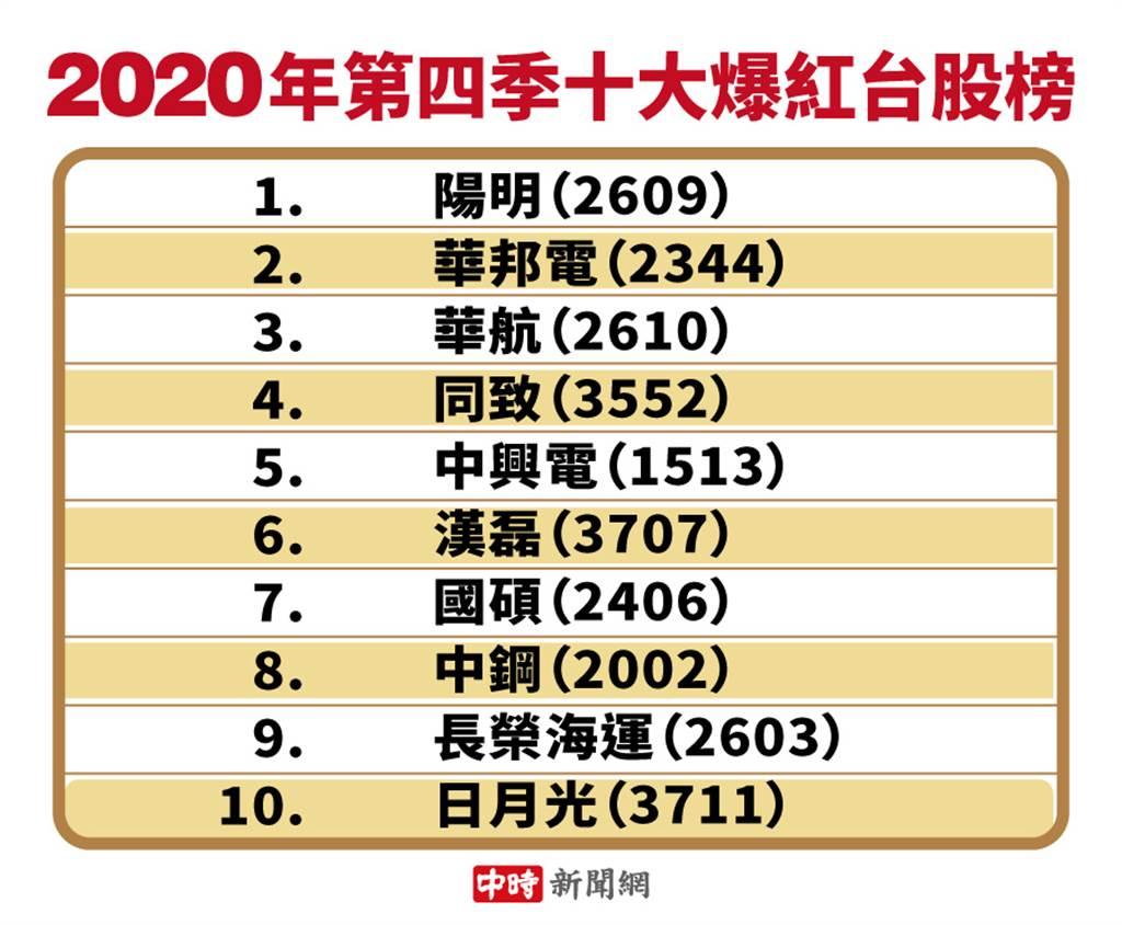 2020年第四季十大爆紅台股榜。(資料來源:Yahoo奇摩股市App)