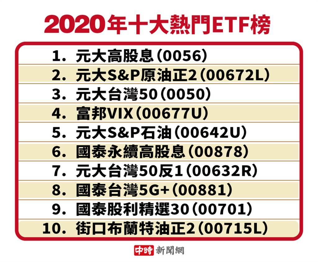 2020年度十大熱門ETF榜。(資料來源:Yahoo奇摩股市App)