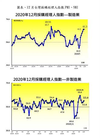 產業景氣發大燒 12月臺灣PMI、NMI強升