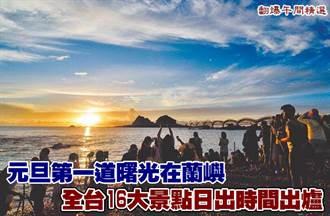 元旦第一道曙光在蘭嶼 全台16大景點日出時間出爐
