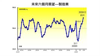中经院:产业好景气会热到2021年第二季