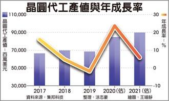 晶圓代工 集邦:2021產值續創高