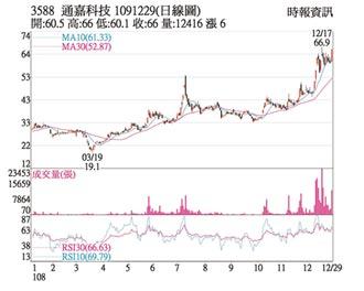 热门股-通嘉 需求强劲旺到明年