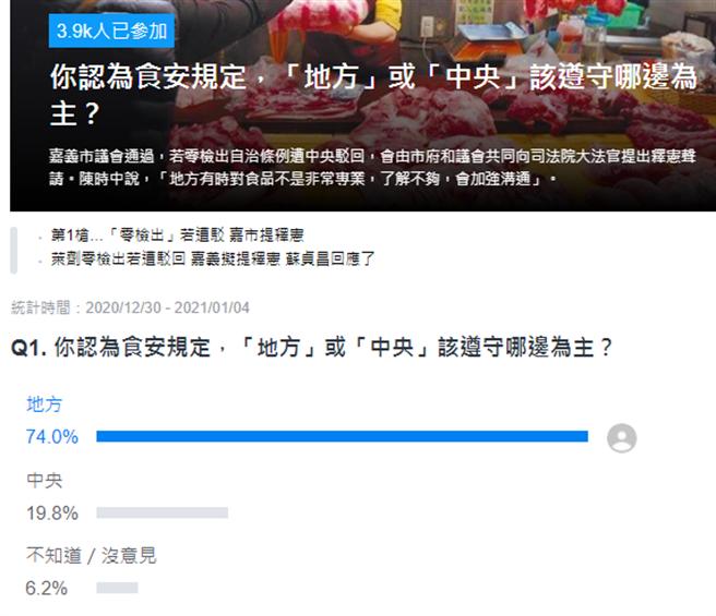 Yahoo网路投票。(图/翻摄自 YAHOO投票网站)