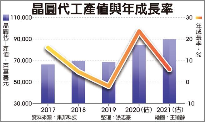 晶圓代工產值與年成長率