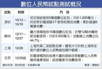 數位人民幣場景測試 北京登場
