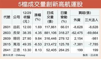 陽明天鈺元隆 12月來股價翻倍