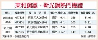 鋼價大漲 東鋼新光鋼營運吃補
