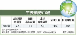 利多助漲 新興債近月最亮眼