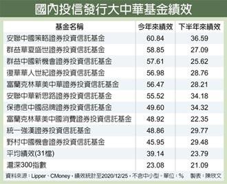 大中華基金 九成績效贏大盤