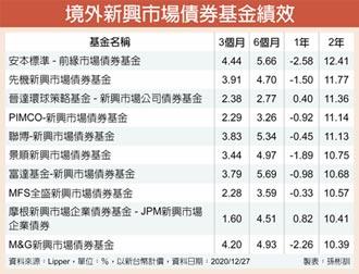 3R主軸加持 新興債有潛利