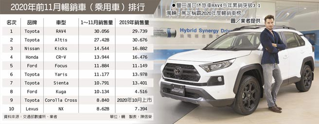 2020年前11月畅销车(乘用车)排行 丰田进口休旅车RAV4今年累销突破3.1万辆,笃定称霸2020年度畅销车榜。图/业者提供