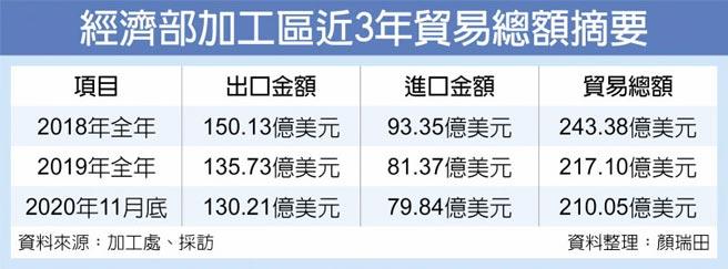 经济部加工区近3年贸易总额摘要