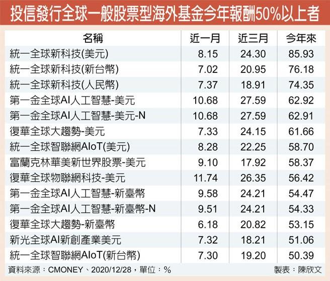 投信发行全球一般股票型海外基金今年报酬50%以上者