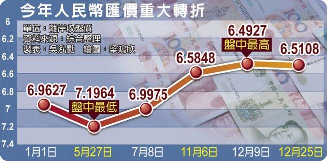 今年人民幣匯價重大轉折