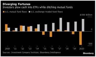 《金融》投資人最愛ETF一覽表 誰的長期績效更優異